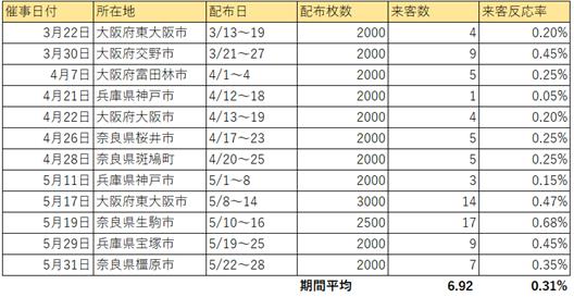 大阪 ポスティング反響率